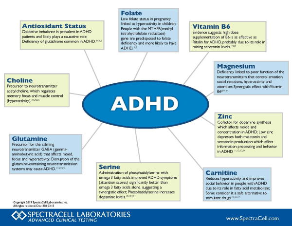 ADHD Spectracell