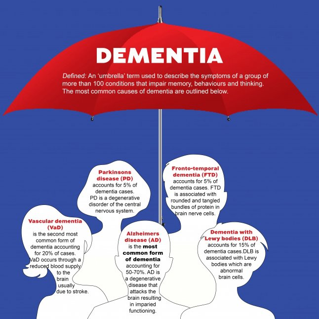 dementia-umbrella
